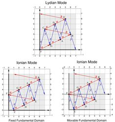 Clampitt and Noll, Figure Two ways of localizing the tones of the Ionian mode relative to the Lydian mode Lattices, Musical Composition, Music Ed, Deep Learning, Music Theory, Geometry, Math, Music Education, Music Lessons