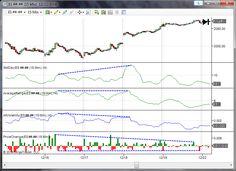 SuperTrend Indicator | ninjatrader indicators | Trading strategies