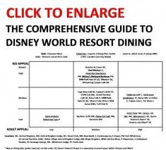 Disney World Restaurants: The Comprehensive Guide to Walt Disney World Resort Hotel Dining -  ranking  those options by kid appeal and adult appeal. #DisneyWorldTips #DisneyWorldRestaurants Disney World Deals, Disney World Food, Disney World Restaurants, Disney World Planning, Walt Disney World Vacations, Disney Travel, Dream Vacations, Disney Character Meals, Disney World Characters