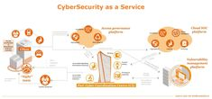 Blockchain, Carrier Strike Group, Tv Aerials, Visualisation, Cloud Computing, Business Design, Vulnerability, Service Design, Cyber