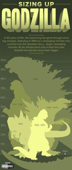 New Godzilla Size Dwarfs 60 Years of Monstrous Predecessors