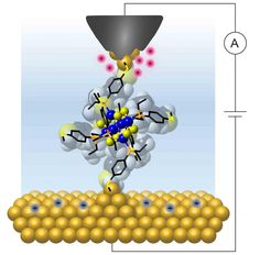 A team of researchers from Columbia Engineering has achieved a major goal in the field of molecular electronics. The team is the first to reproducibly demonstrate current blockage—the ability to switch a device from the insulating to the conducting state where charge is added and removed one electron at a time—using atomically precise molecular clusters at room temperature. The molecular clusters, with a core of just 14 atoms, were connected to gold electrodes with junctions made using a…