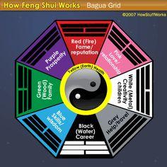 """Bagua Map, Fun Shui""  via, HowStuffWorks"