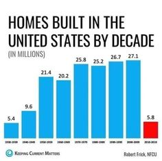 Building A House, United States, Real Estate, Real Estates, Build House