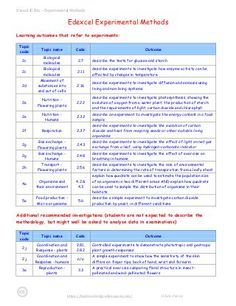 Experimental methods Edexcel Igcse Biology, Ig Bio, Psychology Student, Sample Resume, Coding, Notes, Education, Learning, Studying