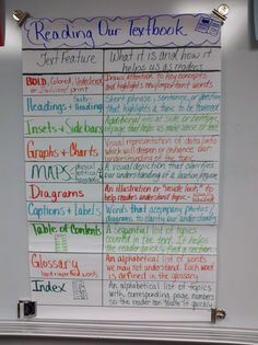 """Teach students to navigate any textbook using the """"Textbook Features"""" Anchor Chart"""