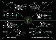 Twitter: Satty Bhens Retweeted Ajit Kumar @Nathealings Aug 25  The Fields of Artificial Intelligence 🤖 #AI (via @KirkDBorne)