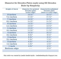EZ Dresden Ruler Diameter Chart Brilliant chart showing how long to cut pieces for finished plate size (with & without points) by leigh at leedle deedle quilts Quilting Blogs, Quilting Rulers, Quilting Tutorials, Quilting Designs, Quilting Ideas, Dresden Plate Patterns, Scrap Quilt Patterns, Block Patterns, Dresden Quilt