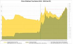 The change in #Gold price over the last decades. Learn about the gold standard and its history.