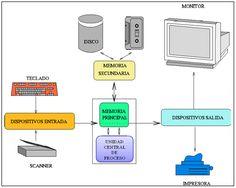 3.3 Componentes hardware de un sistema