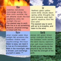 There a four basic elements most Wiches work with Air, Fire, Water and Earth. There is also a fifth Spirit which we commune with and use on a daily bases. When working with and using the elements f… Wiccan Spells, Magick, Witchcraft, Wiccan Witch, Magic Spells, Reiki, Earth Air Fire Water, Nature Meaning, Elemental Magic