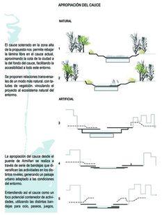 Segundo Lugar Concurso De Ideas Para La Integración Urbana Del Río Guadalmedina,Esquema