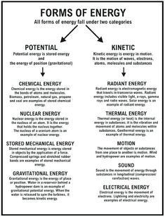 Sound Energy Worksheets Energy Resources Worksheet Types Of science Sound Energy Worksheets Energy Resources Worksheet Types Of Science Notes, Science Chemistry, Science Facts, Science Lessons, Science Experiments, Science Journals, Organic Chemistry, Earth Science, Science Activities