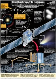 SPACE: Rosetta to rendezvous with comet