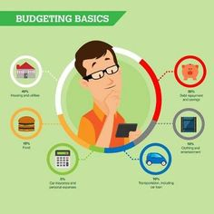 Starting with a financial plan starts with building the right budget see how it works....