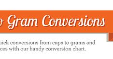 Cup to Gram Conversions Dish - - Be accurate! This chart helps you convert measurements from cups to grams and ounces, depending on what your recipe calls for. Cup To Gram Conversion, Baking Conversion Chart, Weight Conversion, Convert To Metric, Cooking Measurement Conversions, Recipe Conversions, Cake Pan Sizes, High Altitude Baking, Cooking Measurements