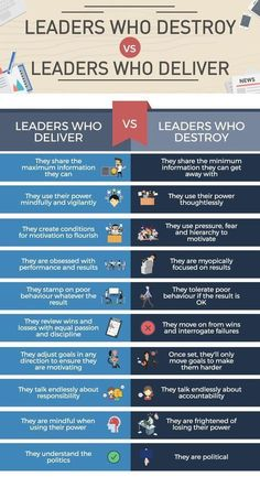 Leadership Skills: these leadership qualities are what make great leaders and managers. Coaching Personal, Leadership Coaching, Leadership Quotes, Educational Leadership, Coaching Quotes, Leadership Exercises, Good Leadership Qualities, Effective Leadership, Teamwork Quotes