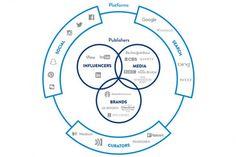 How Does The Edelman Cloverleaf Explain The Digital, Social, Mobile and Media Ecosystem? #chart