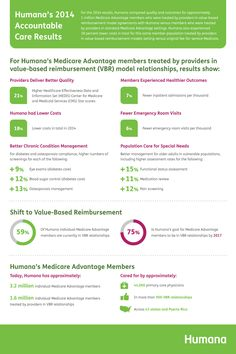 Humana Medicare Advantage Members Show Better Health and Quality Through Value-Based Models | Business Wire