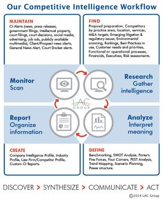 Compeive Intelligence Research Services Executive Summary Information Literacy Projects