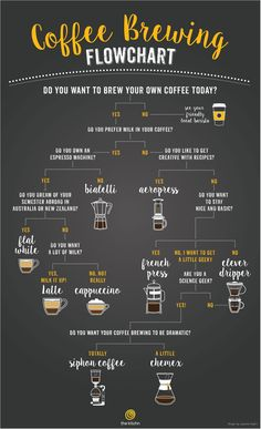 A Flowchart to Help You Choose the Right Coffee Brewing Method — Smart Coffee…