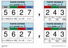 Un tableau à afficher en classe pour distinguer la partie entière (unités, dizaines, centaines...) et la partie décimale d'un nombre (dixièmes, centièmes, millièmes...) Decimal, Cycle 3, Math 5, Fractions, Place Values, Math For Kids, Math Lessons, Teaching, Aide