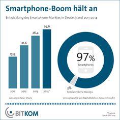 Smartphone-Boom hält in Deutschland weiter an (via @BITKOM)