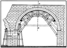 centering arch formwork - Google Search