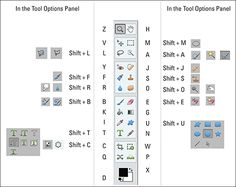 As you edit images in Photoshop Elements, you need to know your way around the Editor workspace and the Tools panel — especially the selection tools. Check out the visual reference to the Photo Editor and the Tools panel keyboard shortcuts, as well as the table of Photoshop Elements selection tricks. Having these references by …