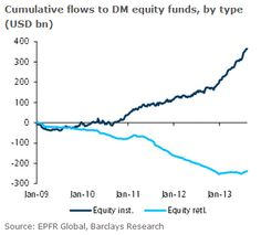 The Retail equity exodus seems to be over.