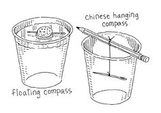 Make a compass ~ this would be a great lesson to use during the week we learn about Christopher Columbus.