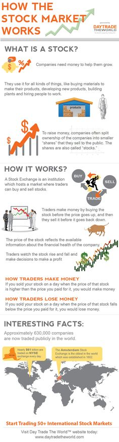 an info graphic detailing how the stock market works brought to you by day trade the world.