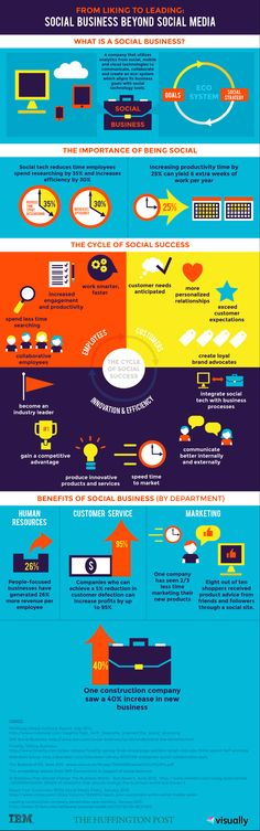 What is a #socialbusiness? From liking to leading, and beyond #socialmedia. #infographic