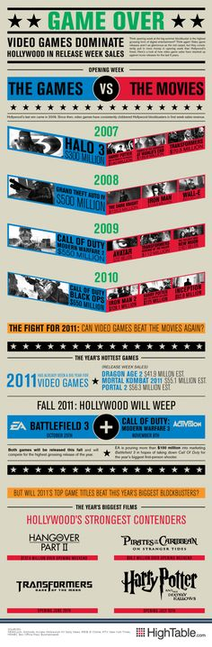 I found this infographic especially interesting because of how much money goes into marketing movies yet games still beat them out on release dates. #GamesGreatThanMovies #GamesWin #Gaming