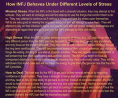How INFJ Behaves Under Different Levels of Stress