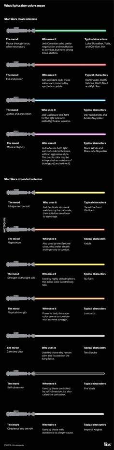 Star Wars' lightsabers explained.