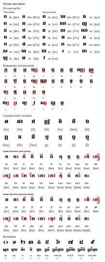 lao writing alphabet practice