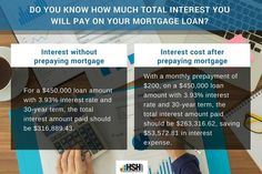 Mortgage Calculator: Calculate Your Monthly Mortgage Payment - Home Mortgage Amortization Schedule Calculator - Watch this before Refinancing your house - Do you know how much total interest you will pay on your loan? Refinance Mortgage, Mortgage Tips, Mortgage Rates, Mortgage Amortization, Mortgage Payment Calculator, Home Buying Tips, Loans For Bad Credit, Home Insurance