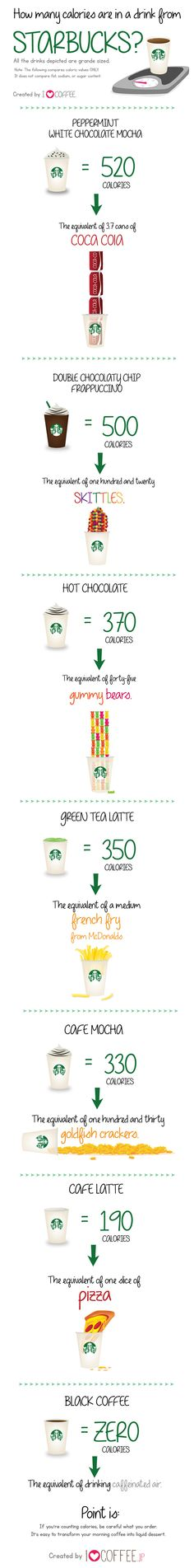How many calories are in a drink from Starbucks? [Infographic] | HellaWella