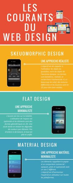 Le web design a beaucoup évolué ces dernières an… The currents of web design. Web design has evolved a lot in recent years. The skeumorphic trend has given way to flat design which is in… Continue reading → Flat Design, Ui Design, Responsive Web Design, Wordpress Theme Design, Material Design Website, Ui Ux Designer, Web Banner Design, Web Design Trends, Design Graphique