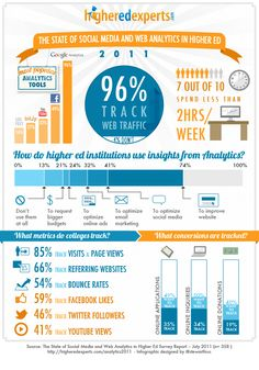 Estado del Social Media y web analytics en la educación superior #infografia #infographic #sm #education