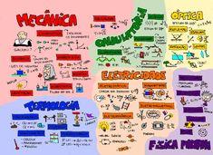 Mind Maps, Mental Map, Study Organization, Vestibular, Study Notes, School Hacks, Physics, Mindfulness, Teaching