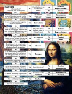 Art History Time Period Flow Chart, cheat sheet - 13 Schools of Art and a Chart…