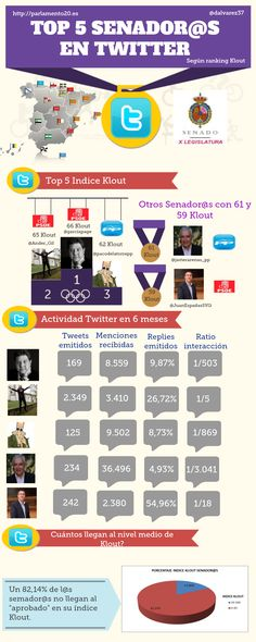 Top 5 senadores españoles en Twitter con mejor Klout #infografia