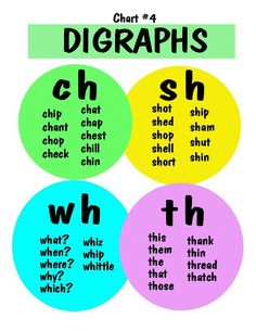 Digraphs for Beginning Readers Phonics Chart, Phonics Rules, Jolly Phonics, Phonics Worksheets, Phonics Activities, Phonics Reading, Teaching Phonics, Kindergarten Reading, Teaching Reading