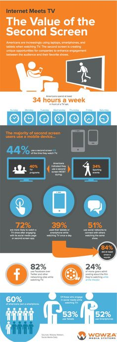Social TV: The Value Of The Second Screen [INFOGRAPHIC] Did you know that more than four in ten viewers use a second screen, such as a mobile device or tablet, half of the time that they watch TV? Social Tv, Social Media Pages, Mobile Marketing, Marketing Digital, Social Networks, Social Media Marketing, Sports Marketing, Content Marketing, Online Marketing