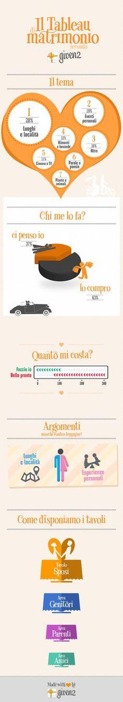 Tableau di Matrimonio Infografica