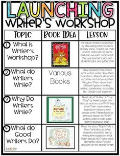 Launching Writer's Workshop in the Primary Classroom - Teaching With Crayons and Curls Launching Writers Workshop, Writer Workshop, Reading Workshop, Writers Workshop Folders, Readers Workshop Kindergarten, Kindergarten Writing, Teaching Writing, Writing Activities, Writing Lessons
