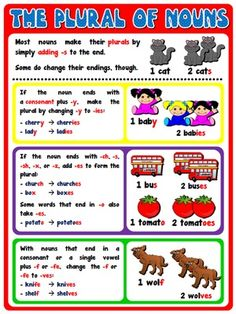 Classroom Posters - Teach English Step By Step English Class, English Lessons, Teaching English, Learn English, Teaching Posters, Classroom Posters, Teaching Resources, Body Preschool, English Posters