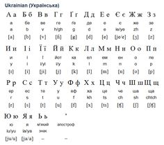 Ukrainian (Українська) is an Eastern Slavonic language closely related to Russian and Belarusian. It is spoken by about 51 million people in Ukraine (Україна) and in many other countries, including Argentina, Armenia, Azerbaijan, Belarus, Brazil, Canada, Estonia, Georgia, Hungary, Kazakhstan, Kyrgyzstan, Latvia, Lithuania, Moldova, Paraguay, Poland, Romania, Russia and Slovakia. (...)